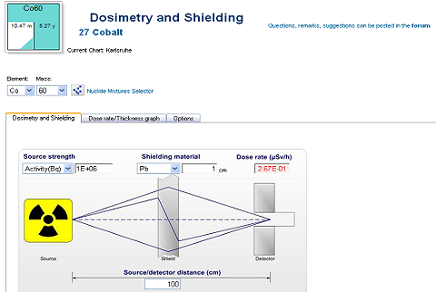 dosimetry shielding